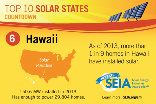 hawaii-solar-ranking