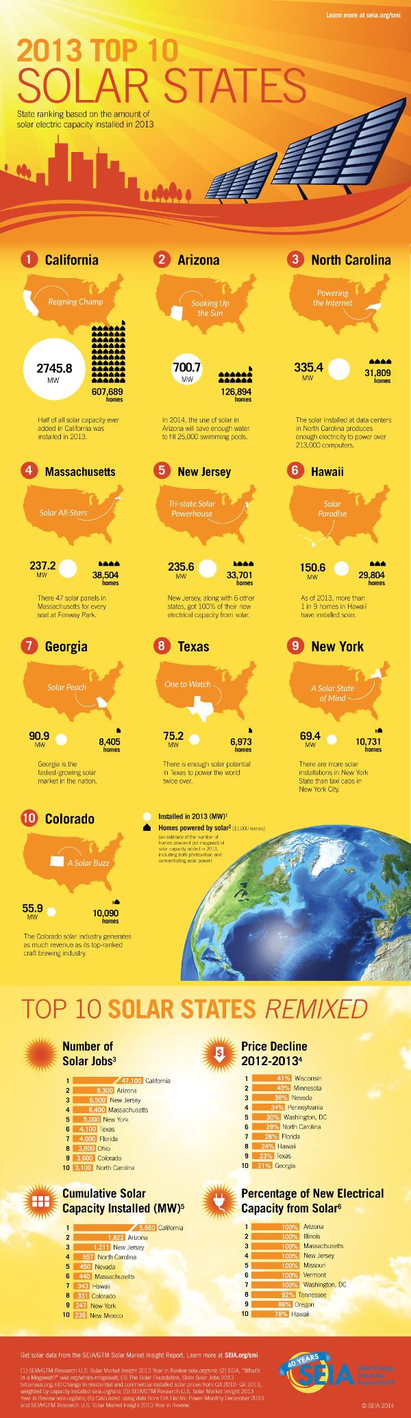 top-10-us-states-solar-infographic_c