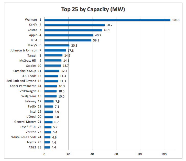 top-commercial-solar-installations