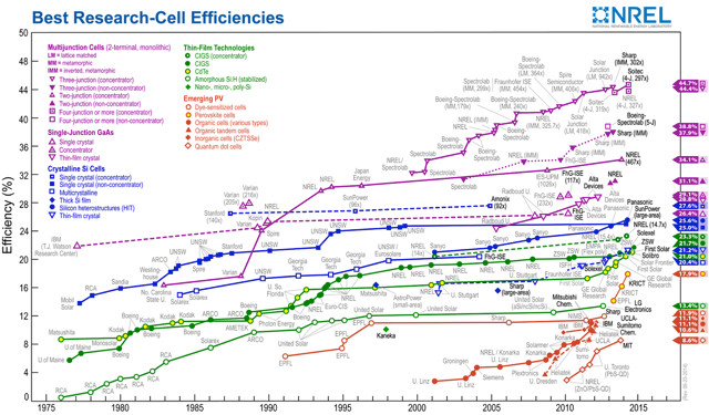 best-solar-cell-efficiency-nrel_c