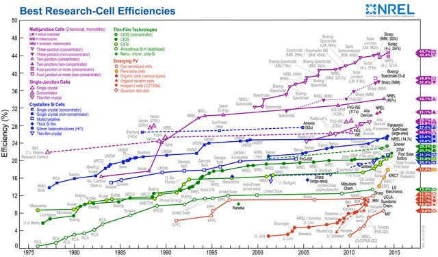 best-solar-cell-efficiency-nrel_c