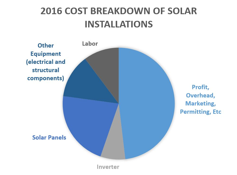 Cost Of Solar Panels Over Time Power World Analysis