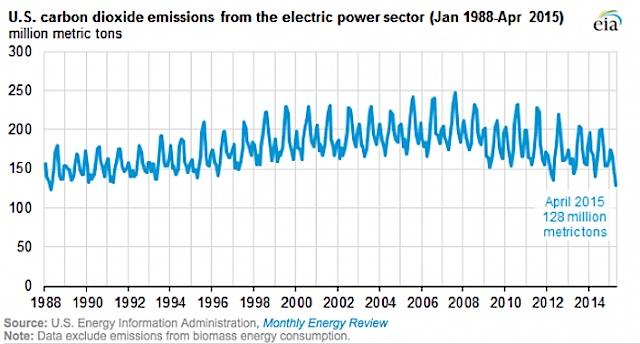 EIA US emissions down