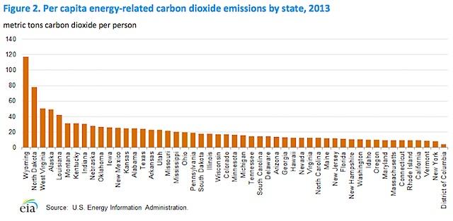 2013 CO2 per capita US states