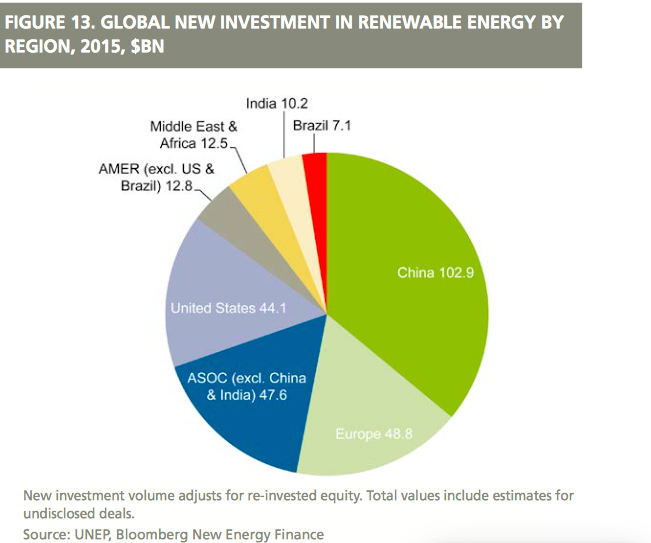 China investment renewables