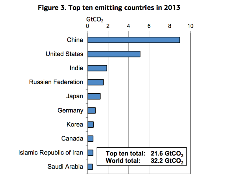 IEA: China topped CO2 emissions in 2013