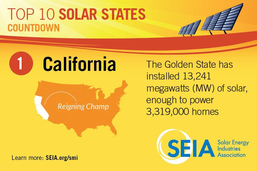 California Solar How To Go Solar In Ca Understandsolar
