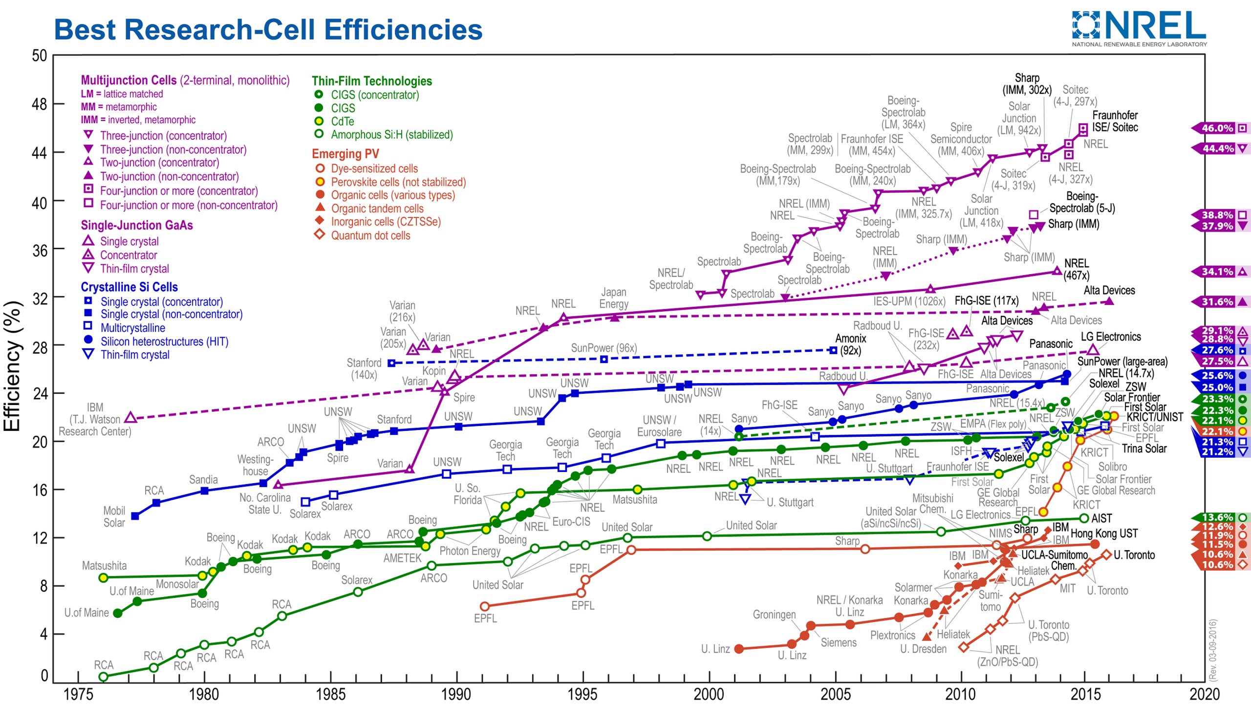 solar cell efficiency