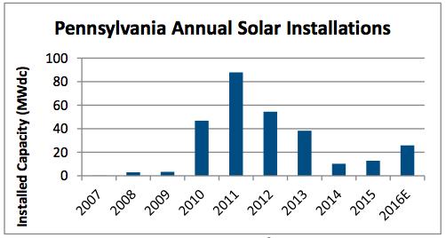 Pennsylvania solar