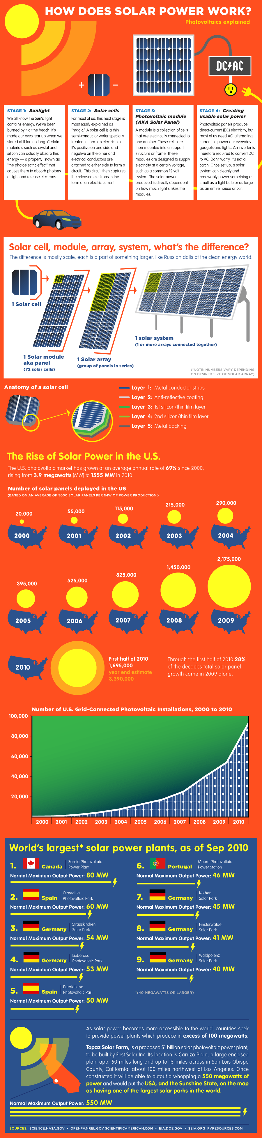 how-solar-panels-convert-sunlight-into-electricity-infographic