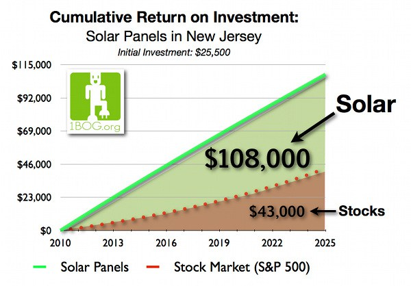 solar-energy-home-investment