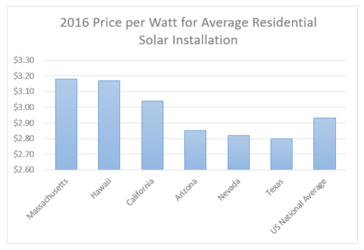 Solar Installation What Is The Average Cost Of Solar