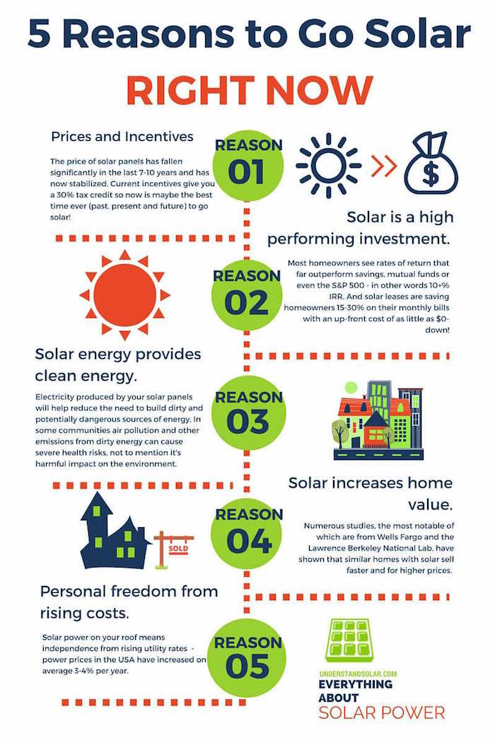 5 reasons to go solar NOW infographic