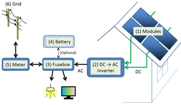 PV System schematics