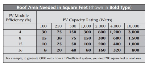 Solar Contractor Roof Square Footage