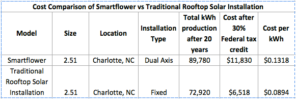 Smartflower cost comparison