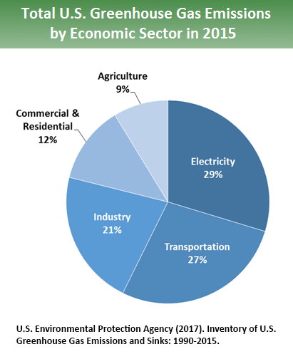 greenhouse-gas-emissions-by-economic-sector
