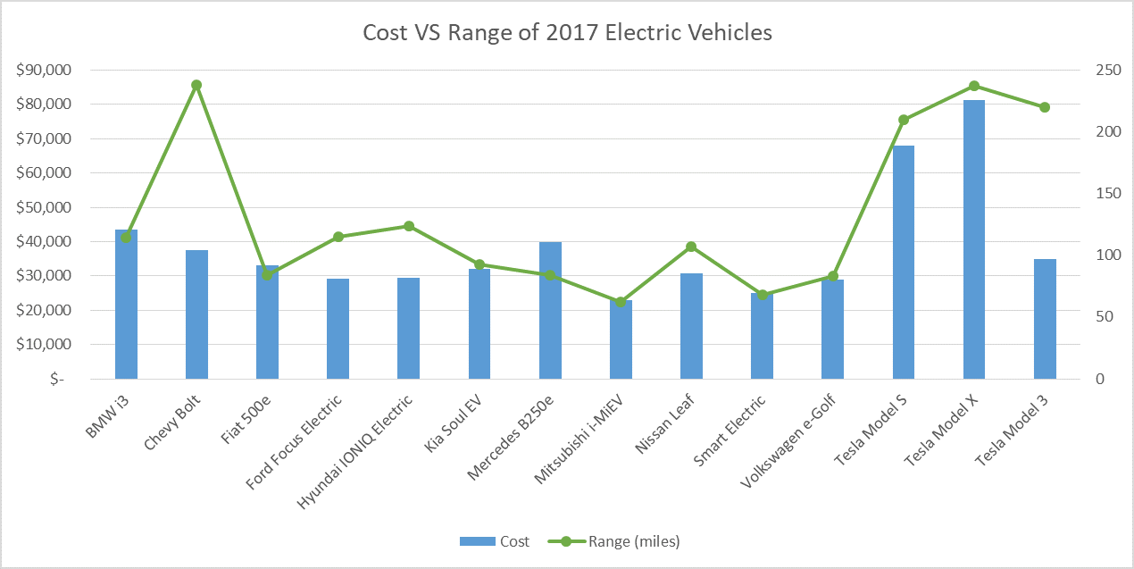 Keep In Mind That These Are The List Prices For Each Of Cars Federal Government Offers A Tax Credit Up To 7 500 Many Evs And Your State
