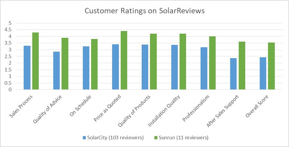 Sunrun vs SolarCity: What Do Customer Reviews Say? - Understand Solar